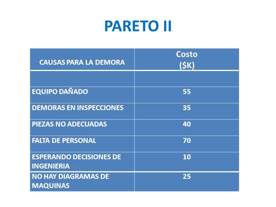PARETO II Costo ($K) CAUSAS PARA LA DEMORA EQUIPO DAÑADO 55