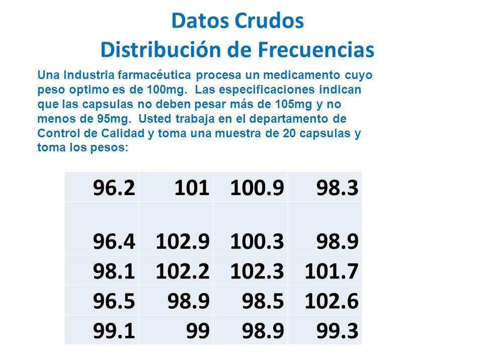 Datos Crudos Distribución de Frecuencias