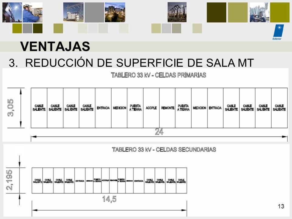 VENTAJAS REDUCCIÓN DE SUPERFICIE DE SALA MT 13