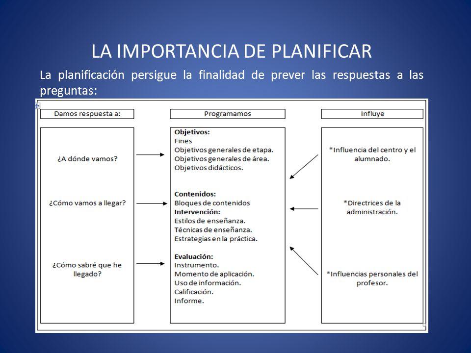 LA IMPORTANCIA DE PLANIFICAR