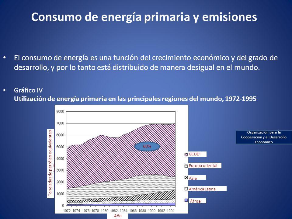 Consumo de energía primaria y emisiones