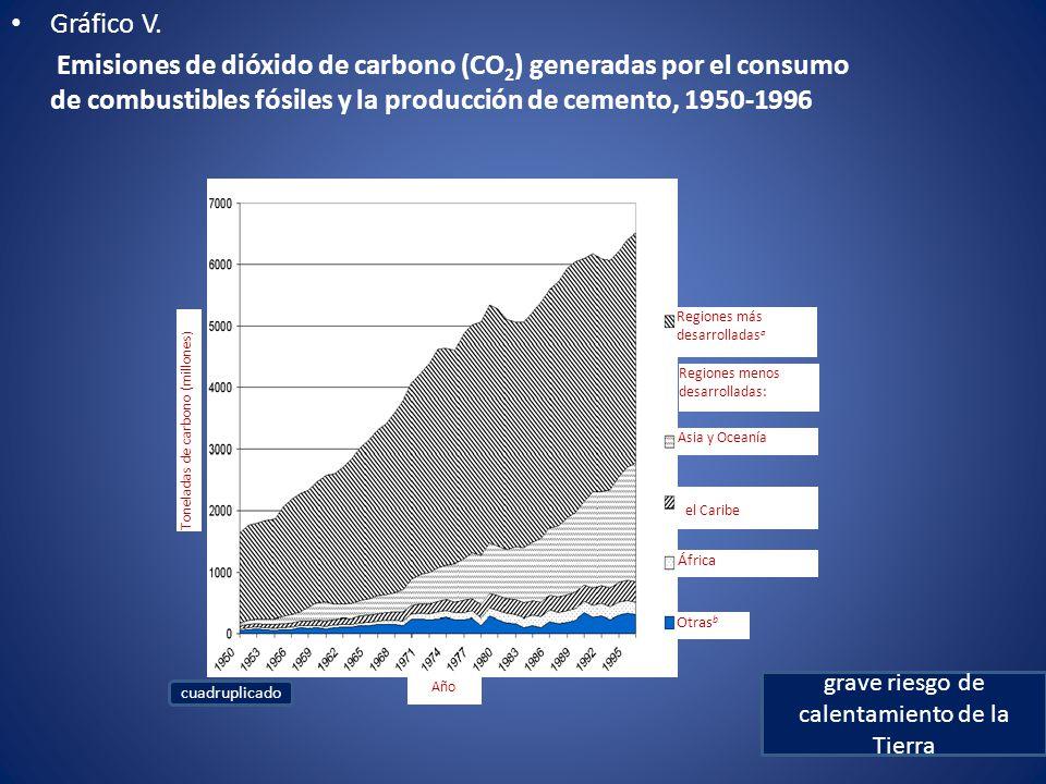 grave riesgo de calentamiento de la Tierra