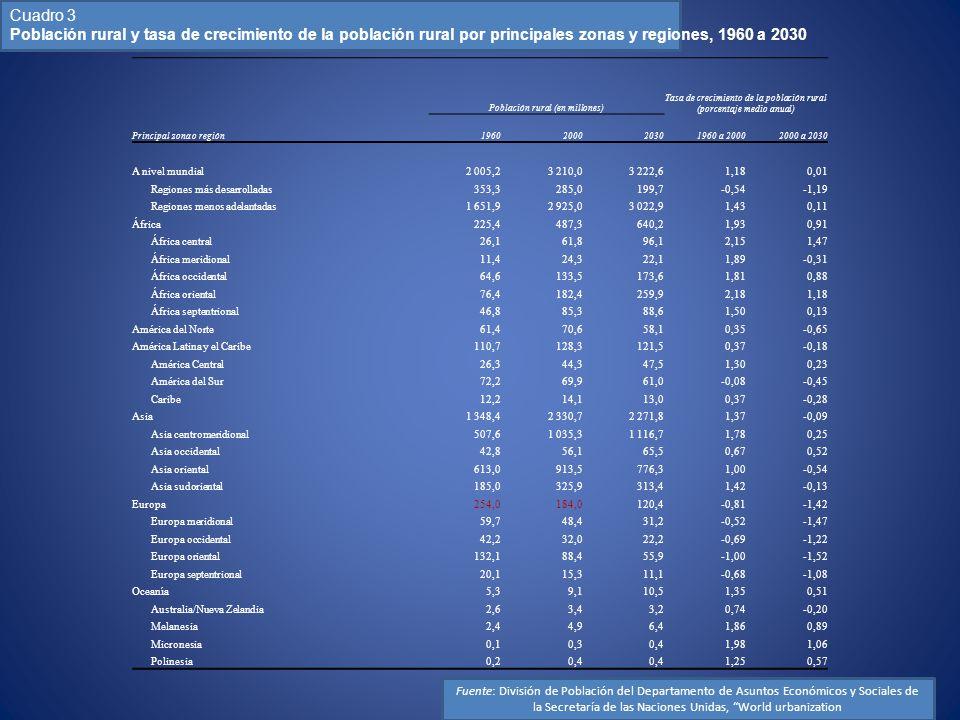Cuadro 3 Población rural y tasa de crecimiento de la población rural por principales zonas y regiones, 1960 a 2030.