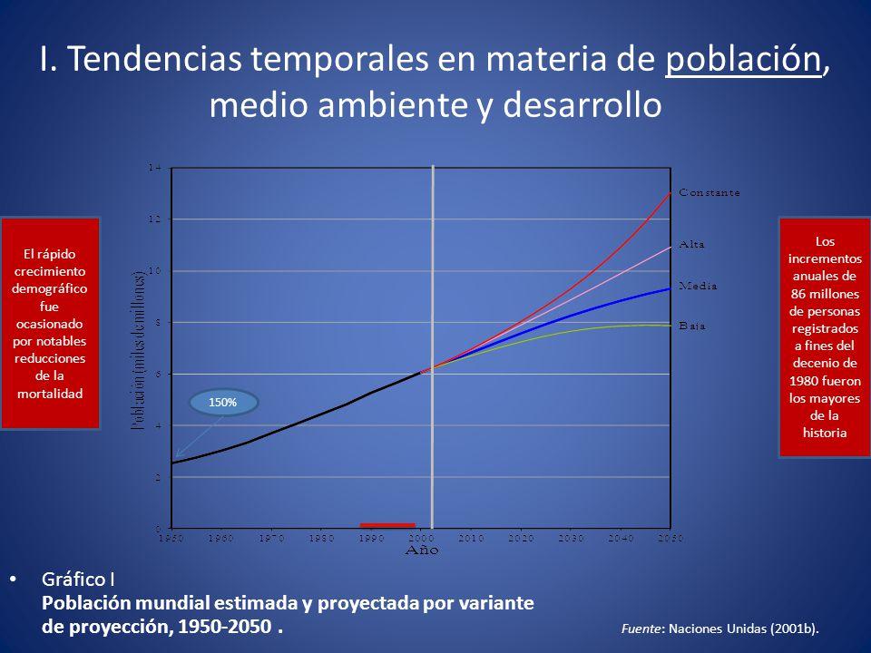 I. Tendencias temporales en materia de población, medio ambiente y desarrollo