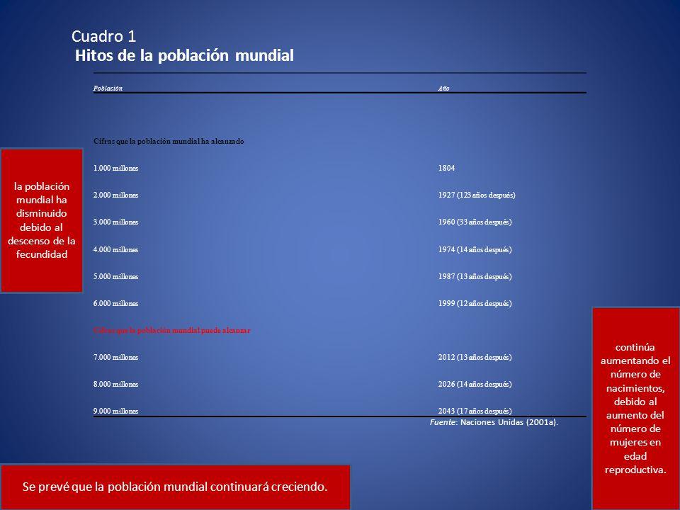Cuadro 1 Hitos de la población mundial