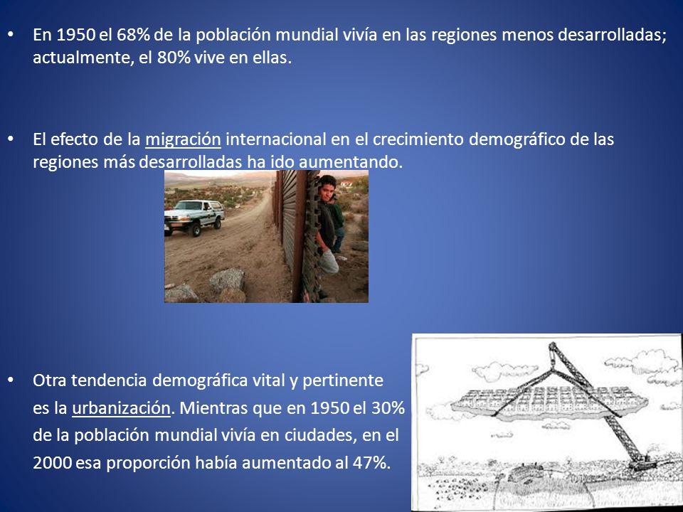 En 1950 el 68% de la población mundial vivía en las regiones menos desarrolladas; actualmente, el 80% vive en ellas.