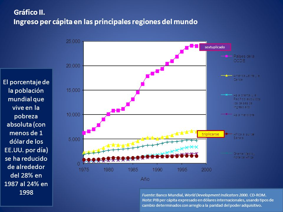 Gráfico II. Ingreso per cápita en las principales regiones del mundo