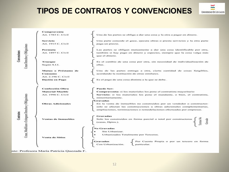 TIPOS DE CONTRATOS Y CONVENCIONES