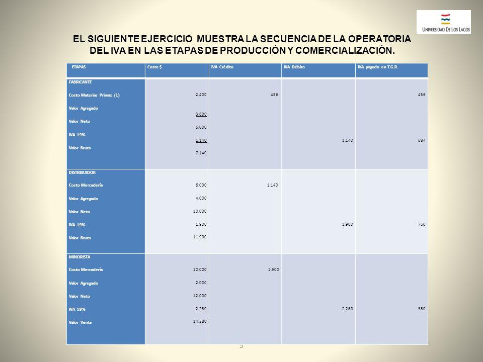 EL SIGUIENTE EJERCICIO MUESTRA LA SECUENCIA DE LA OPERATORIA DEL IVA EN LAS ETAPAS DE PRODUCCIÓN Y COMERCIALIZACIÓN.