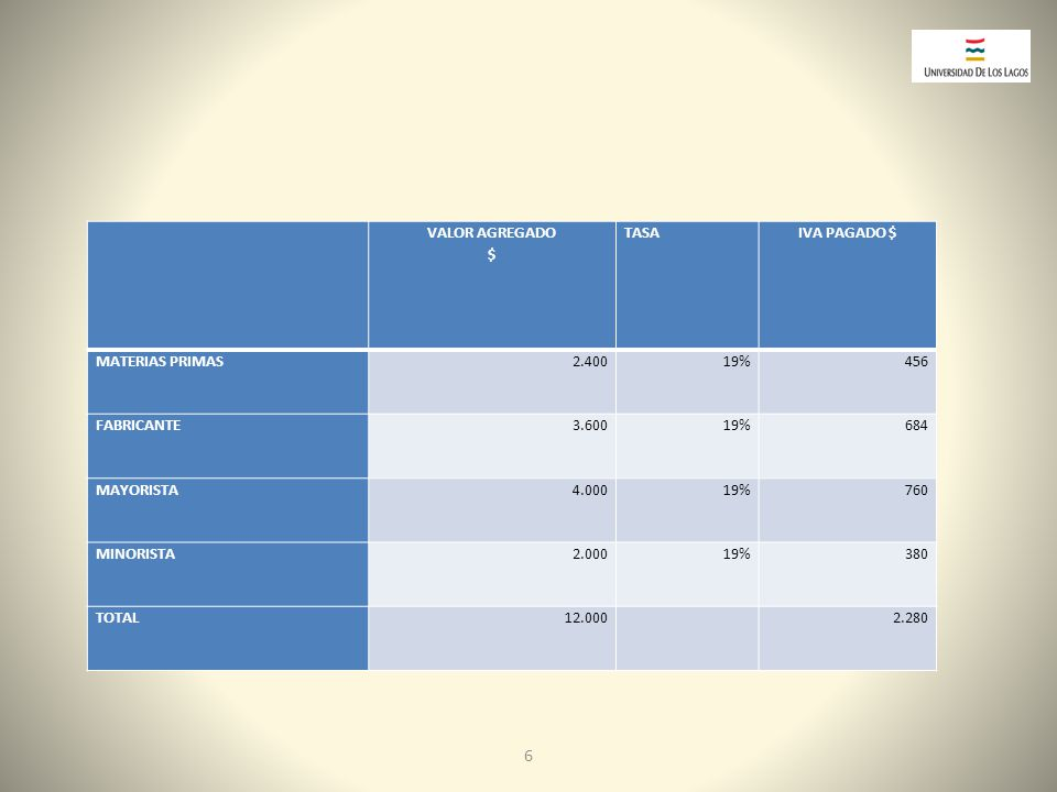 6 VALOR AGREGADO $ TASA IVA PAGADO $ MATERIAS PRIMAS 2.400 19% 456