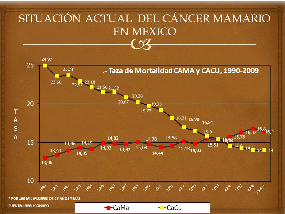 SITUACIÓN ACTUAL DEL CÁNCER MAMARIO EN MEXICO