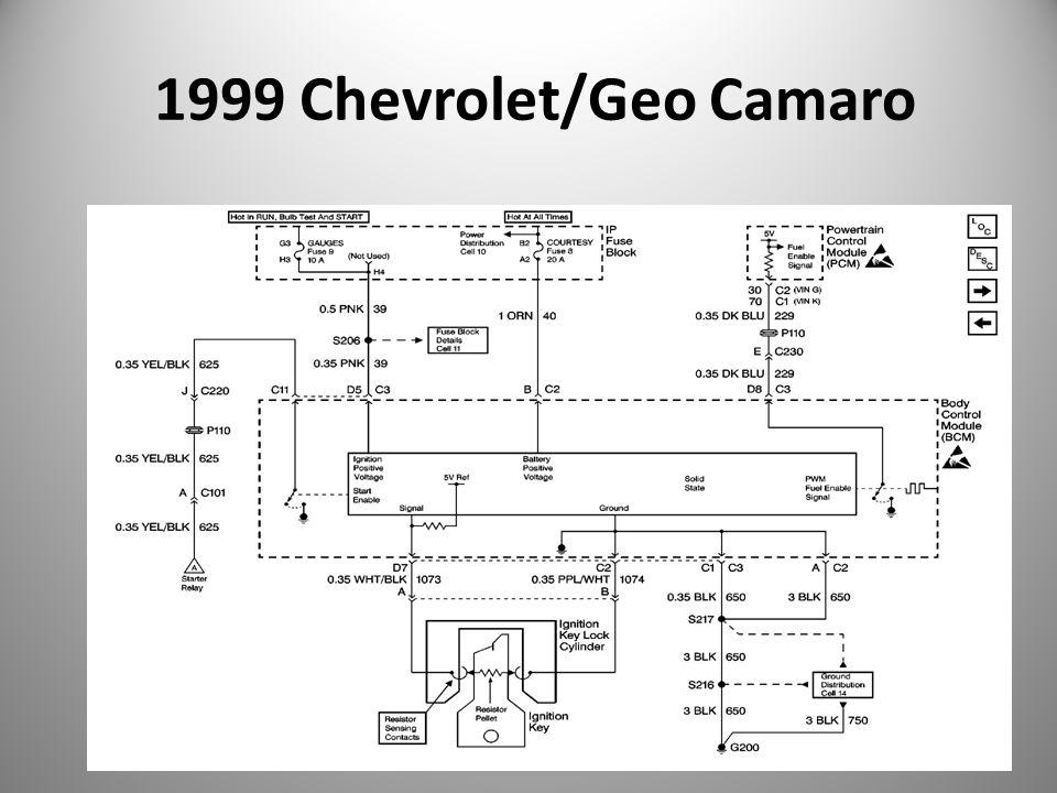 1999 Chevrolet/Geo Camaro