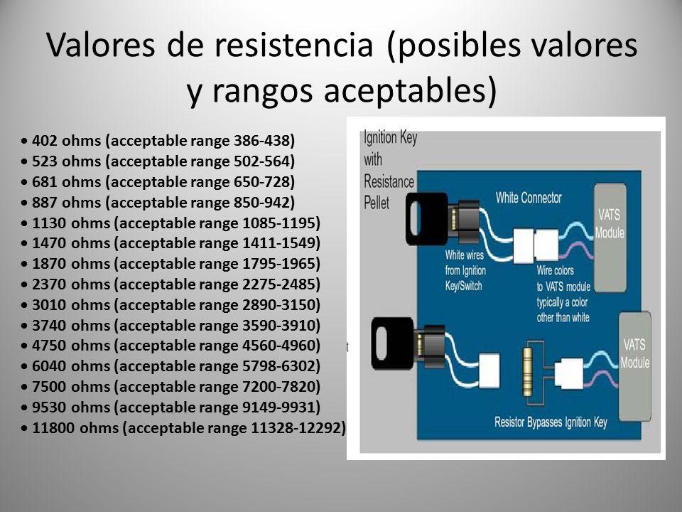 Valores de resistencia (posibles valores y rangos aceptables)