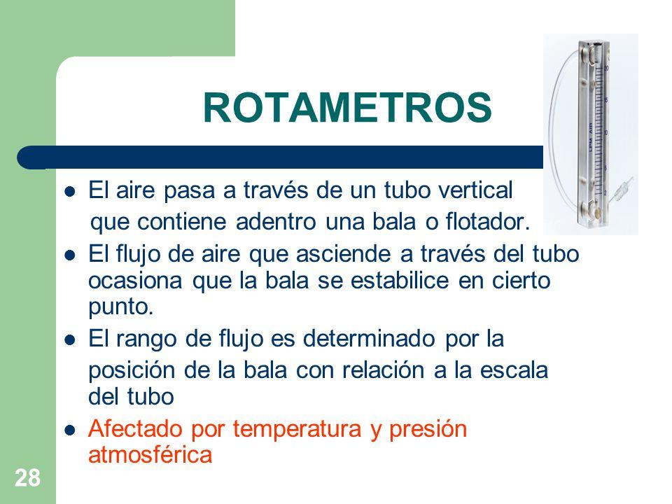 ROTAMETROS El aire pasa a través de un tubo vertical