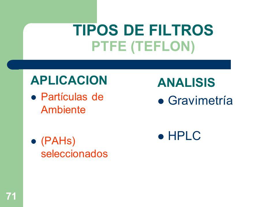 TIPOS DE FILTROS PTFE (TEFLON)