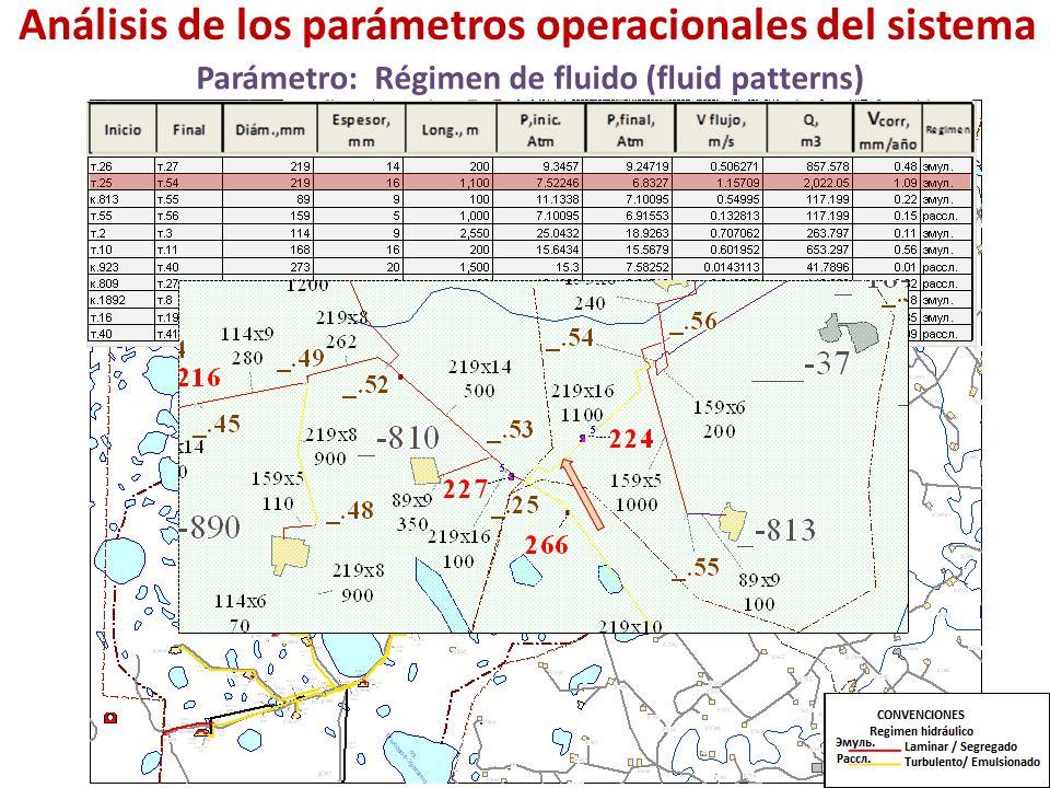 Аnálisis de los parámetros operacionales del sistema