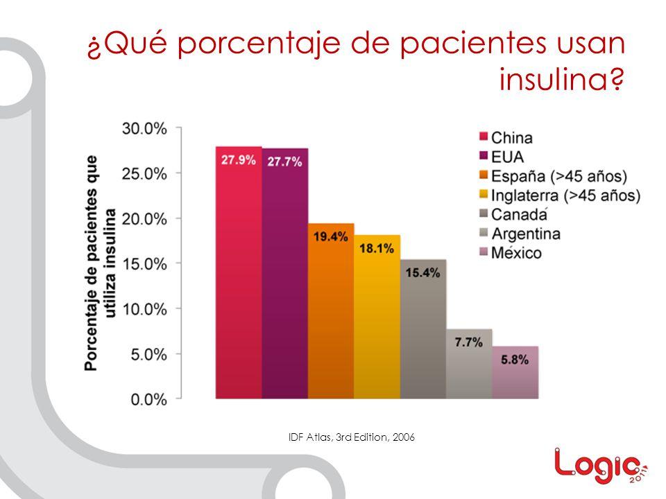 ¿Qué porcentaje de pacientes usan insulina