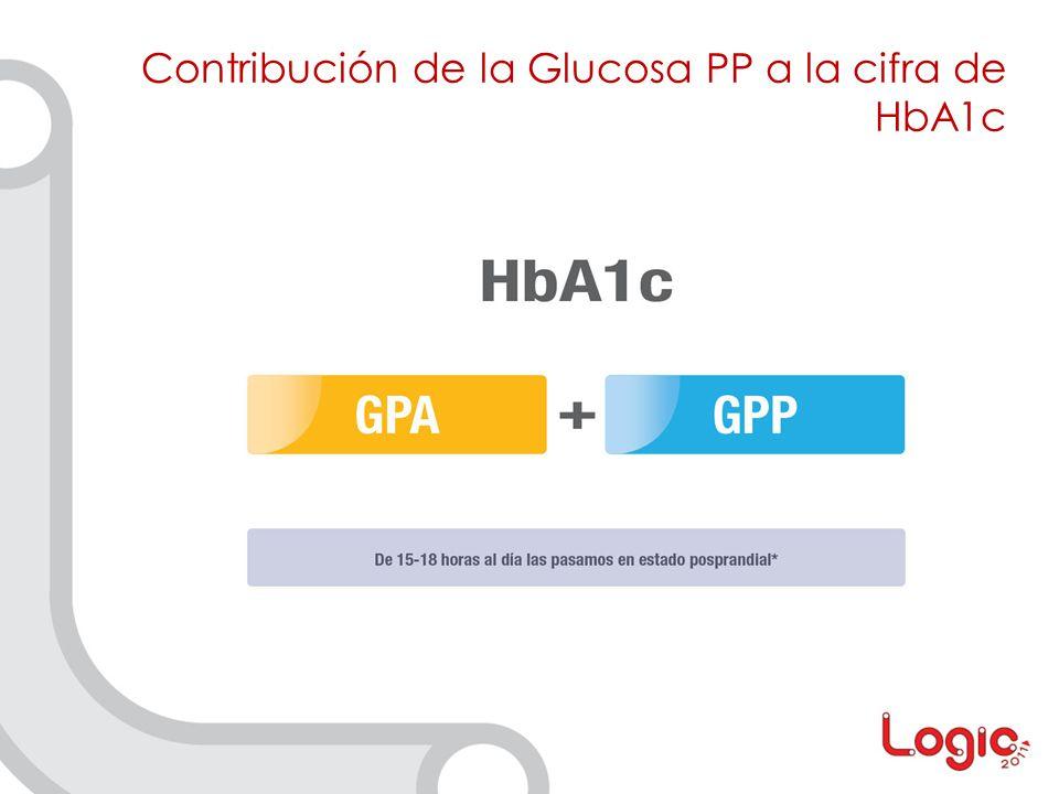 Contribución de la Glucosa PP a la cifra de HbA1c