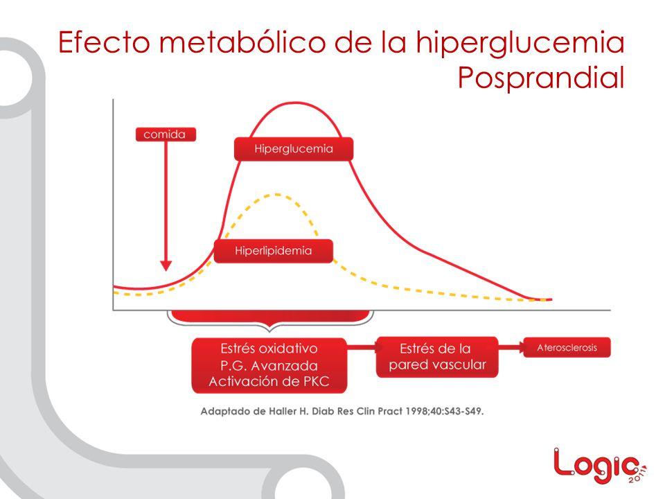 Efecto metabólico de la hiperglucemia Posprandial