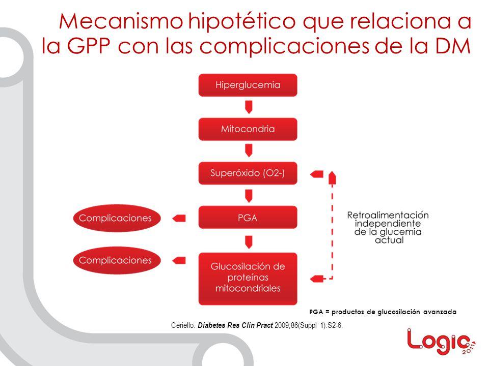 PGA = productos de glucosilación avanzada