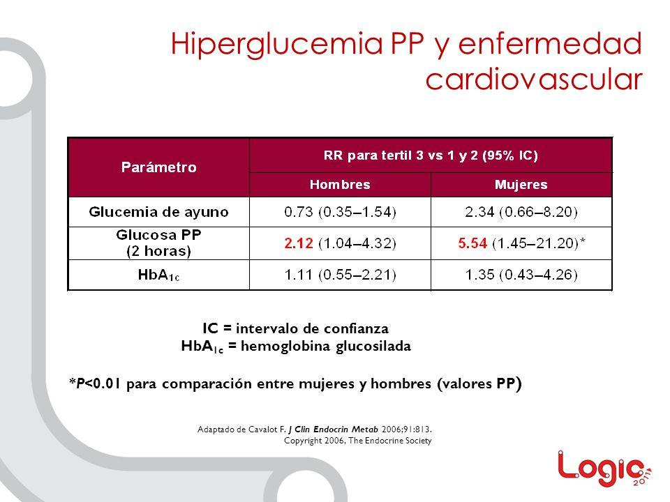 Hiperglucemia PP y enfermedad cardiovascular