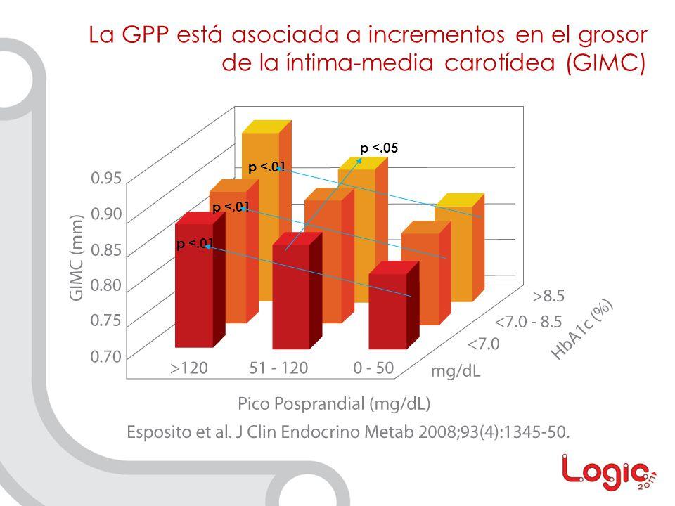 La GPP está asociada a incrementos en el grosor de la íntima-media carotídea (GIMC)