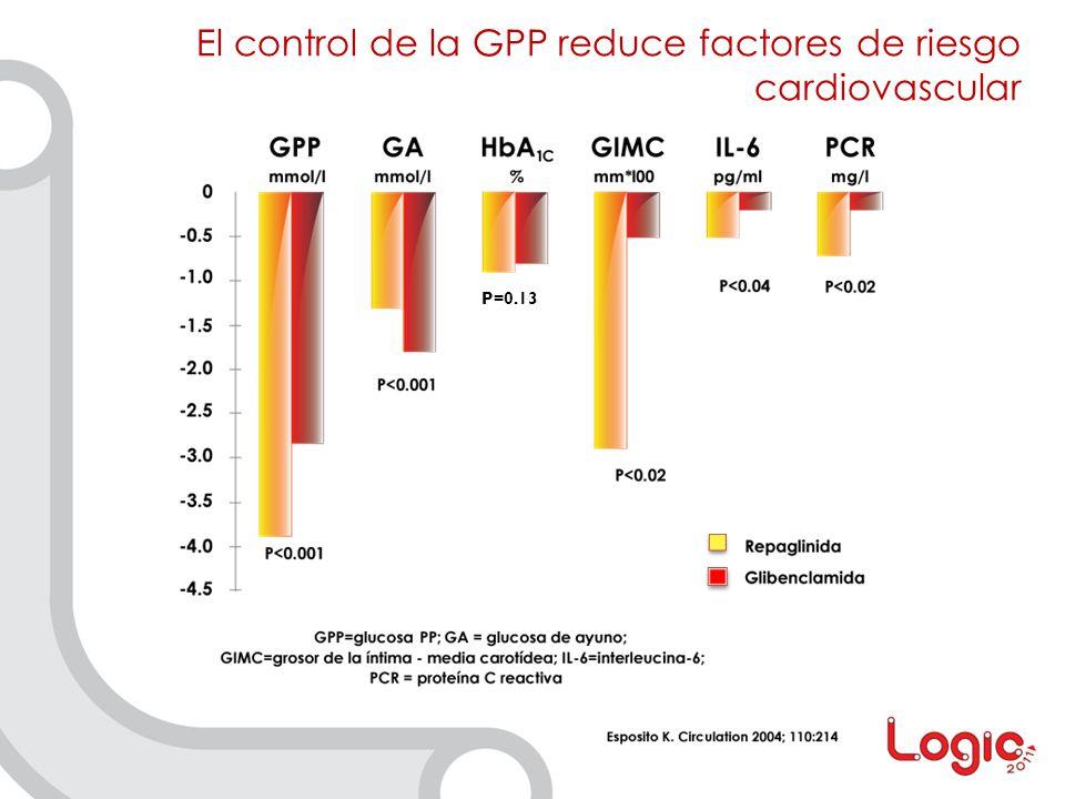 El control de la GPP reduce factores de riesgo cardiovascular