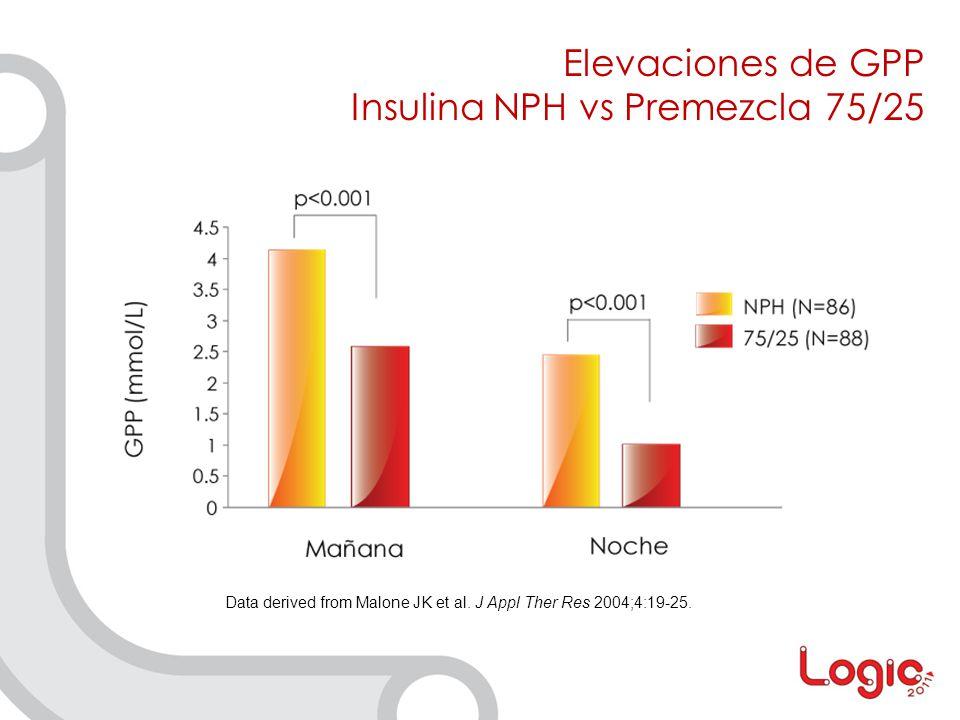 Insulina NPH vs Premezcla 75/25