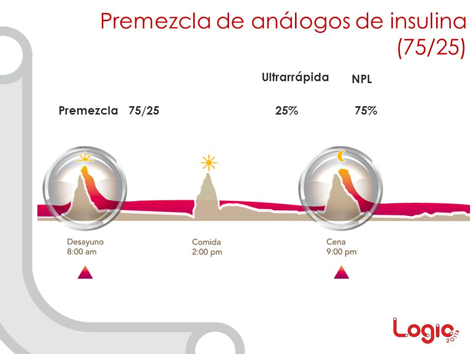 Premezcla de análogos de insulina (75/25)