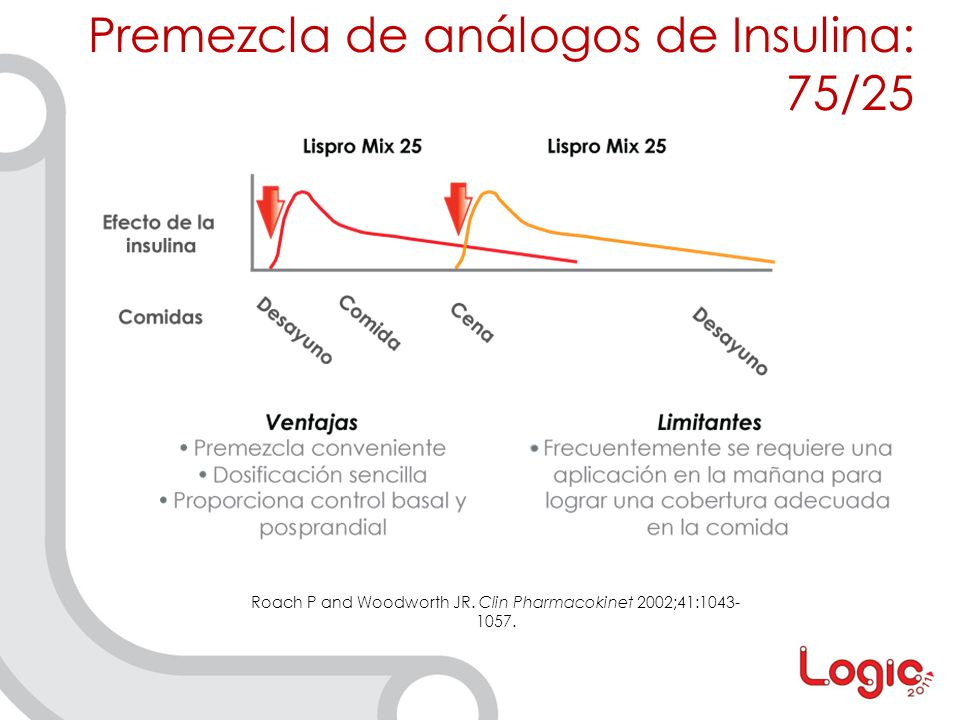 Premezcla de análogos de Insulina: 75/25