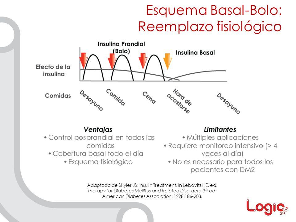 Esquema Basal-Bolo: Reemplazo fisiológico