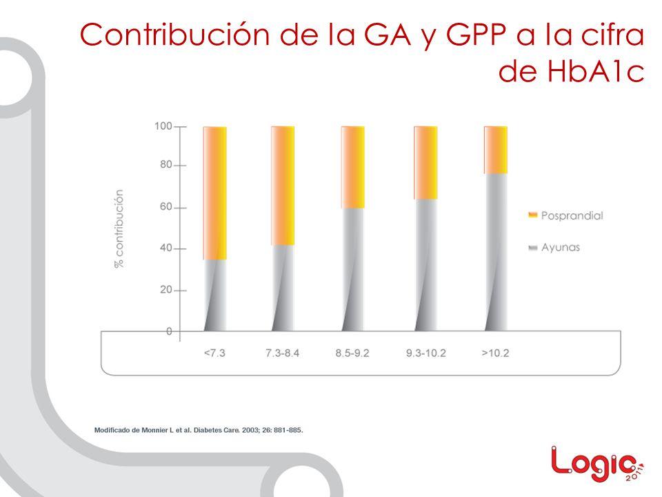 Contribución de la GA y GPP a la cifra de HbA1c