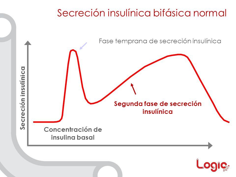 Segunda fase de secreción insulínica Concentración de insulina basal