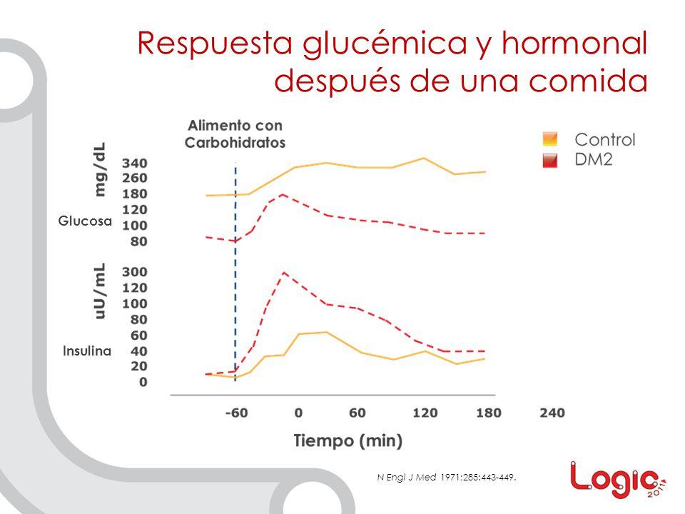 Respuesta glucémica y hormonal después de una comida