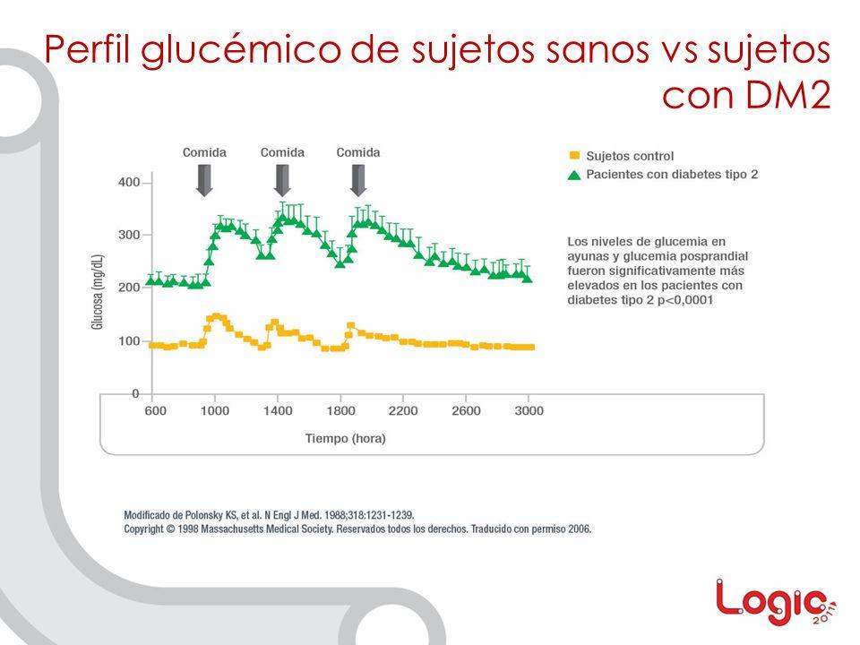 Perfil glucémico de sujetos sanos vs sujetos con DM2