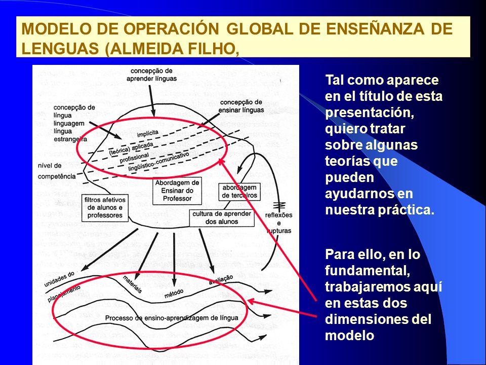 MODELO DE OPERACIÓN GLOBAL DE ENSEÑANZA DE LENGUAS (ALMEIDA FILHO,