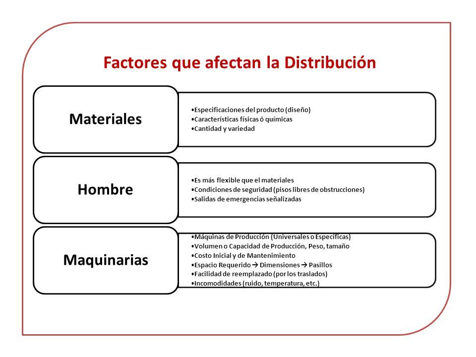 Factores que afectan la Distribución