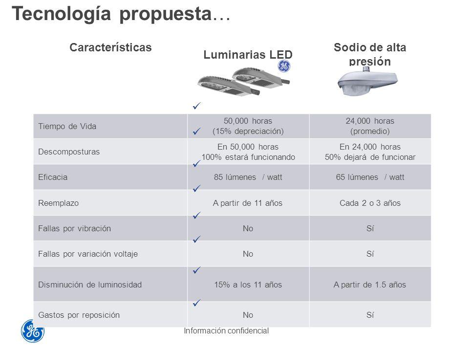 Tecnología propuesta…