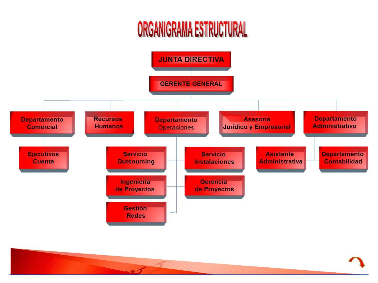 ORGANIGRAMA ESTRUCTURAL Jurídico y Empresarial