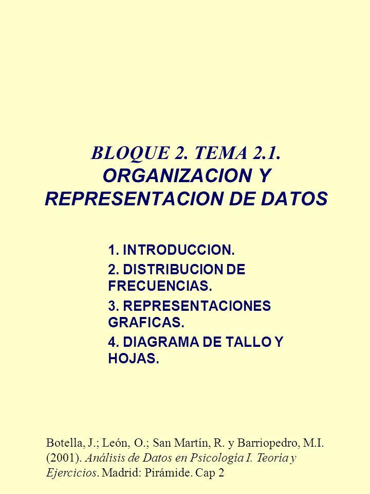 BLOQUE 2. TEMA 2.1. ORGANIZACION Y REPRESENTACION DE DATOS