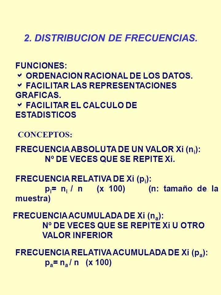 2. DISTRIBUCION DE FRECUENCIAS.