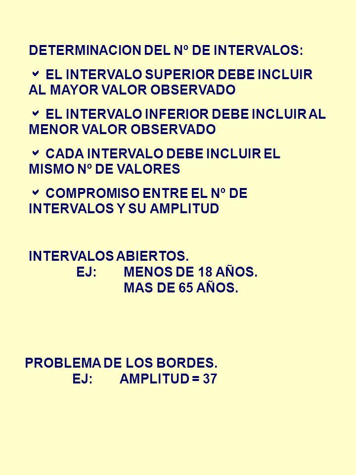 DETERMINACION DEL Nº DE INTERVALOS: