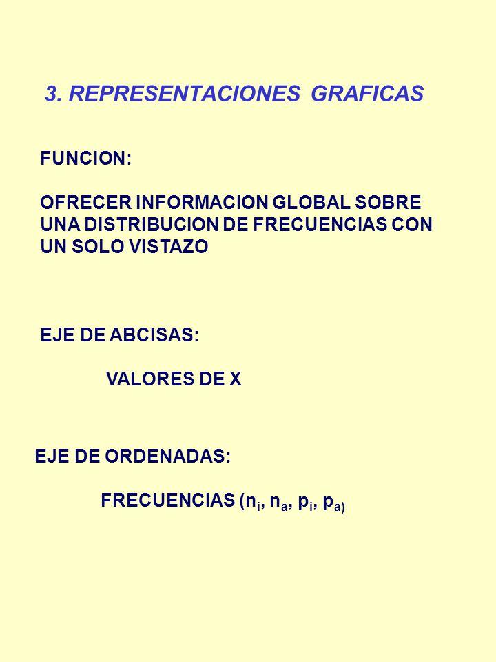 3. REPRESENTACIONES GRAFICAS