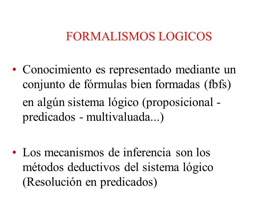 FORMALISMOS LOGICOS Conocimiento es representado mediante un conjunto de fórmulas bien formadas (fbfs)