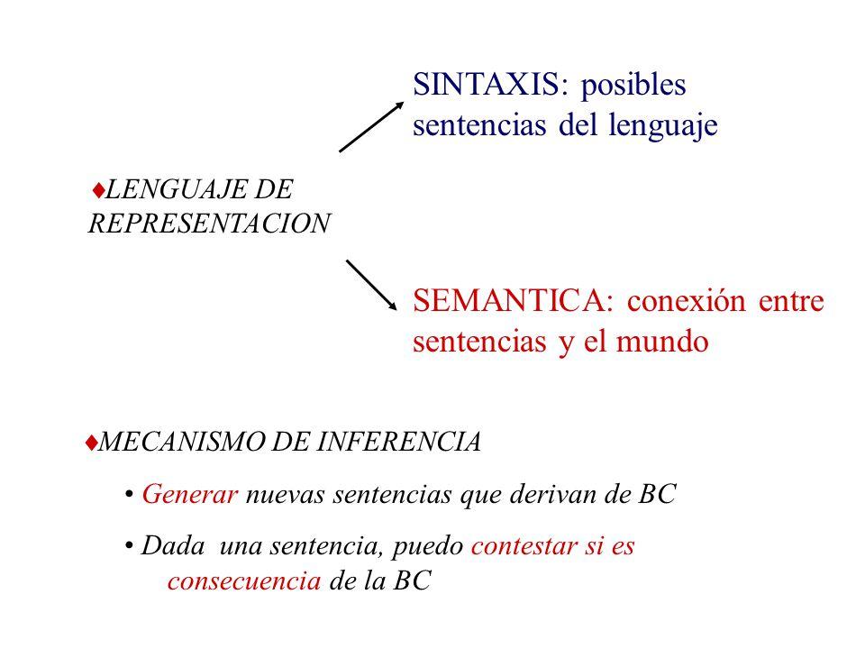 SINTAXIS: posibles sentencias del lenguaje