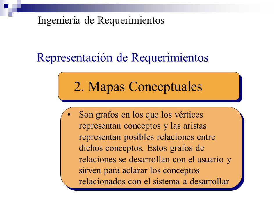 2. Mapas Conceptuales Representación de Requerimientos
