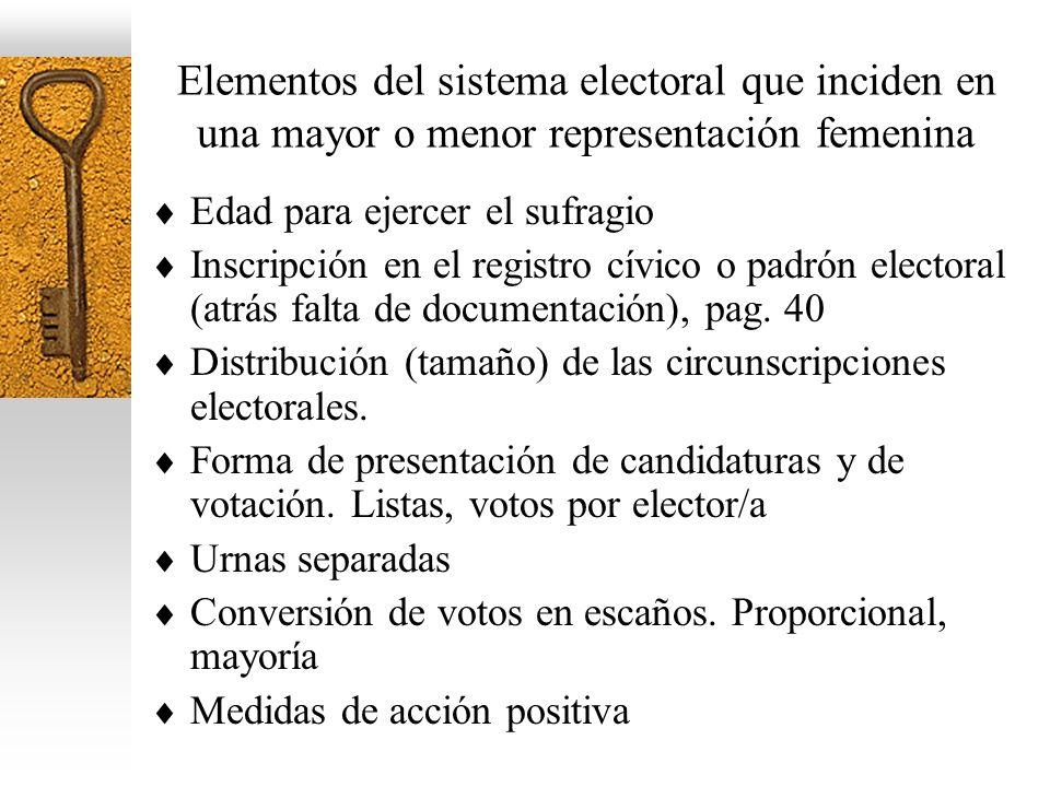 Elementos del sistema electoral que inciden en una mayor o menor representación femenina