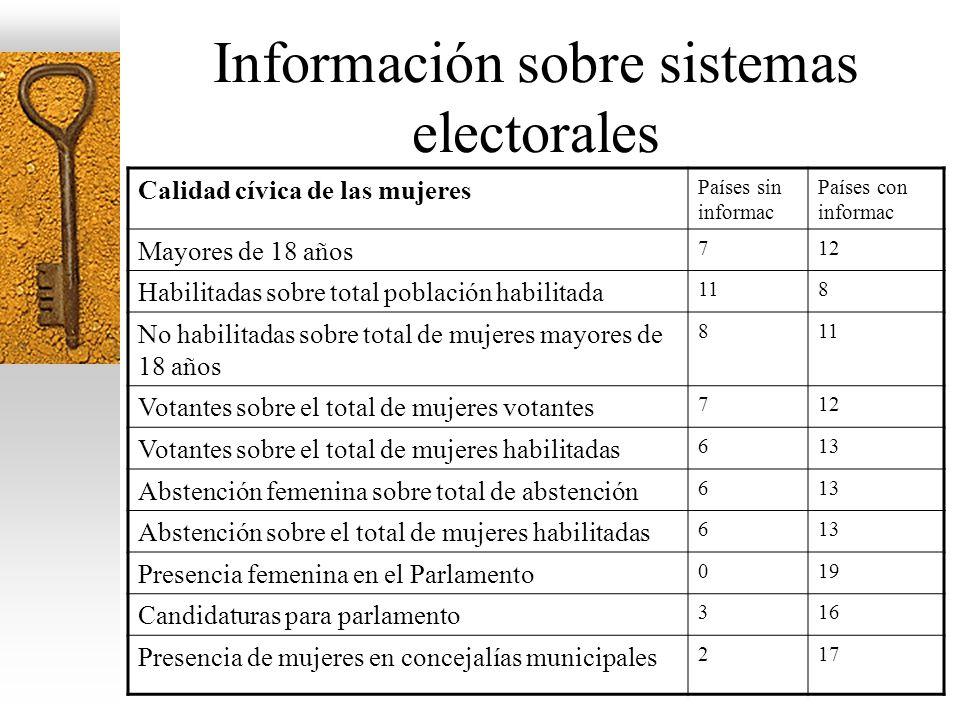 Información sobre sistemas electorales