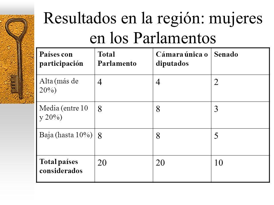 Resultados en la región: mujeres en los Parlamentos