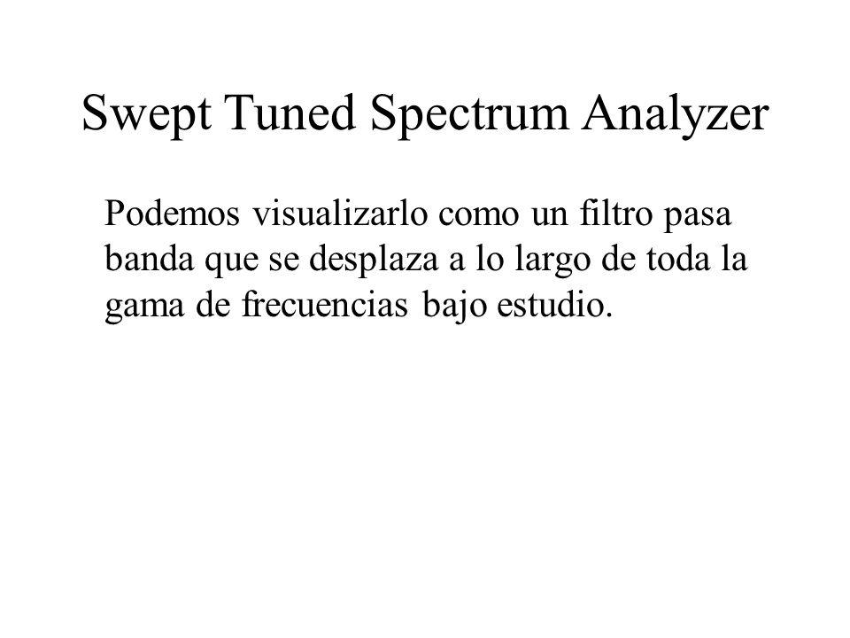 Swept Tuned Spectrum Analyzer